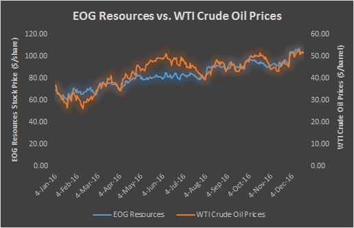 Will EOG Resources Continue To Outperform In 2017? - Nasdaq com