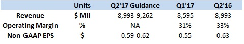 Oracle-pre-earn-Q2