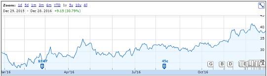 Rio Stock Price 2016