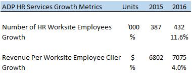 Adp employee stock options