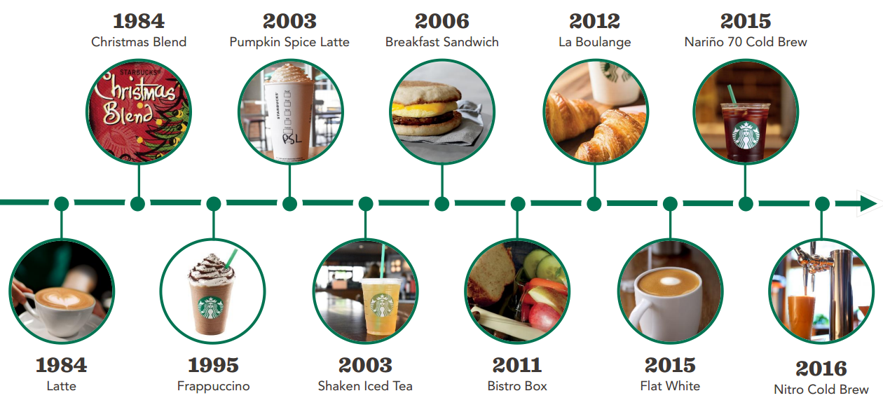 Starbucks part iv product innovation and brand elevation for Product innovation company
