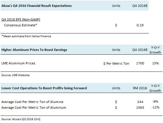 AA Q4 2016 Earnings Preview