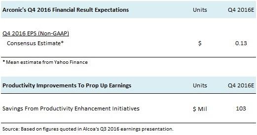 ARNC Q4 2016 Pre-Earnings