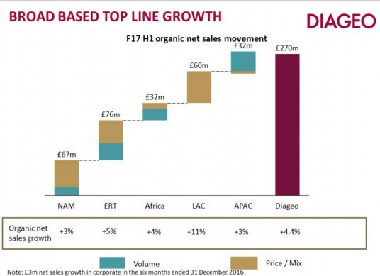 Johnnie Walker maker Diageo toasts £460m boost from weak pound