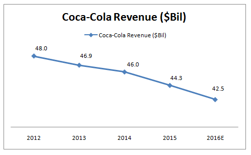 bcg matrix example coca cola