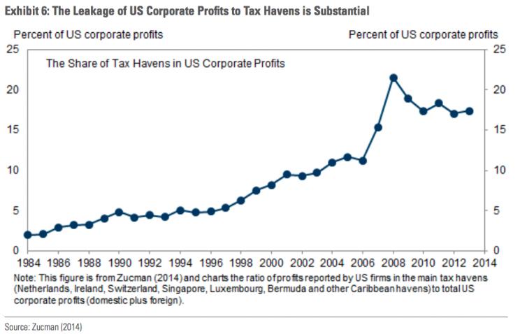 Leakage Of Corporate Profits