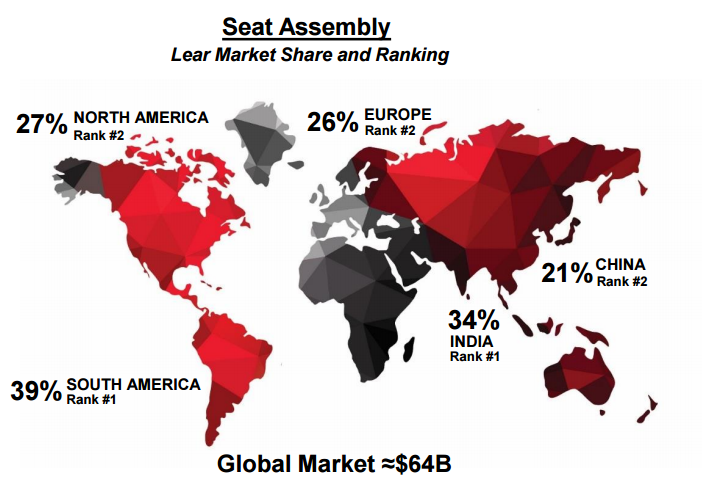 lear s seating division is primed to grow through decade end
