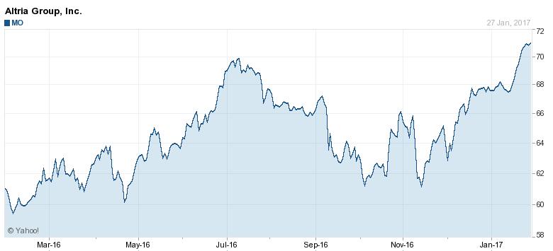 MO Stock Price