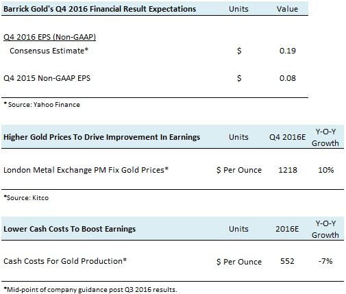 Stock Price of Barrick Gold Corporation (ABX) Increases 2.96%