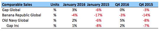Gap Pre-Eanings Q4 2016- 2