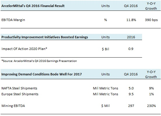Q4 2016 Earnings Review