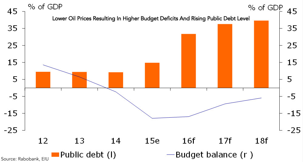 Saudi Arabia Higher Budget Deficit