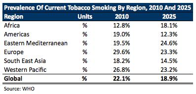Smokers 2025