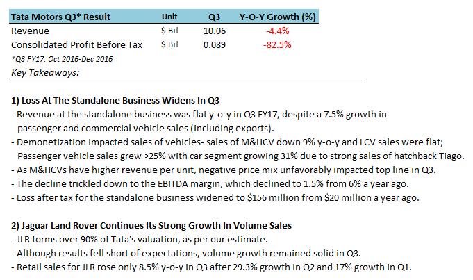 Tata Motors Q&A 27