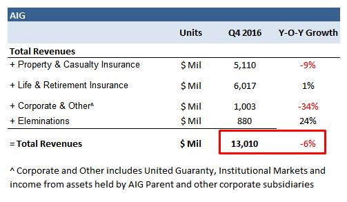 Colony Group LLC Lowers Position in American International Group, Inc. (AIG)