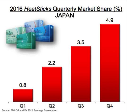 iQOS Market Share- Japan