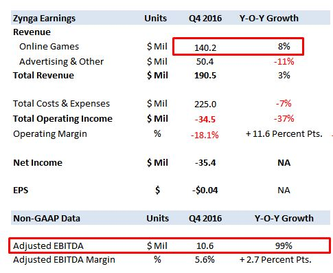 Earnings Roundup: Zynga, Inc. (NASDAQ:ZNGA)