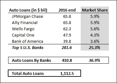 How Have The Auto Lending Portfolios Of U S  Banks Changed Over The