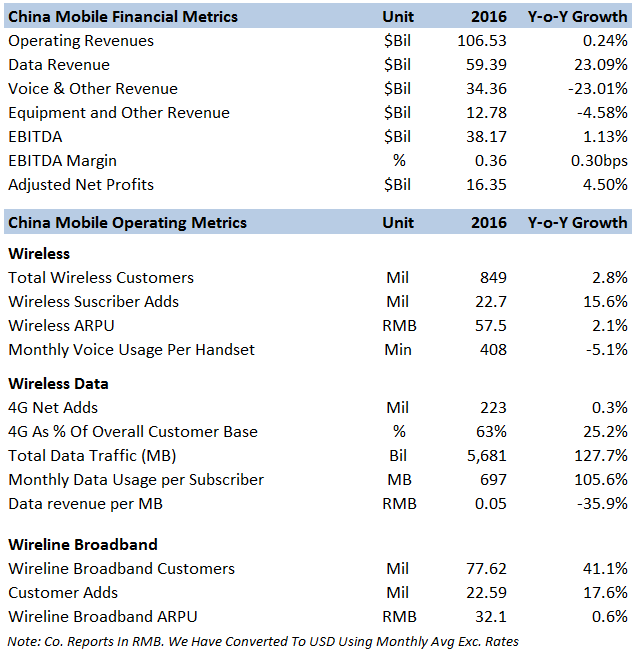 Key Takeaways From China Mobile's 2016 Results -- Trefis