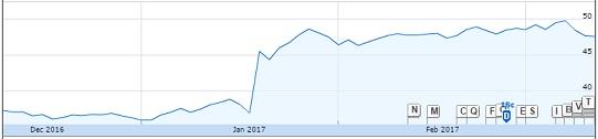 CSX Stock Price Dec 2016-Feb 2017