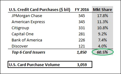 Card_QA_Payment_Issuer_FY16
