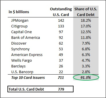 The Four Largest U S Card Issuers Now Hold 60 Of All Credit Card