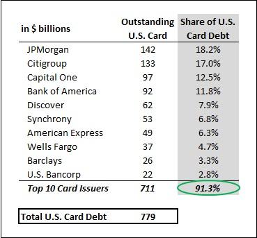 Card_QA_US_LoanShare_FY16