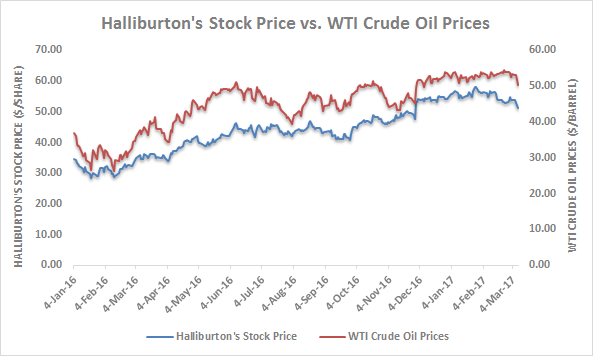 Traders Targeted Mover: Halliburton Company (NYSE:HAL)