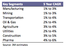 Safety Key Segments Growth