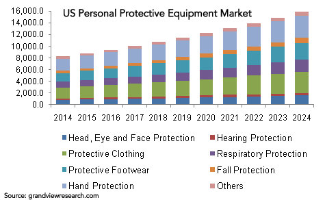 personal-protective-equipment-market US