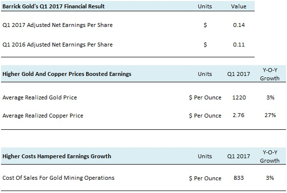 ABX Q1 2017 Earnings Review