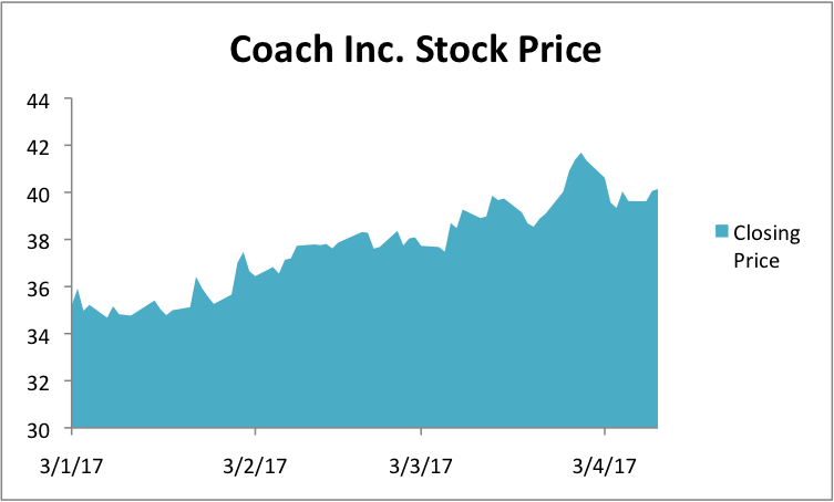 COH Stock Price