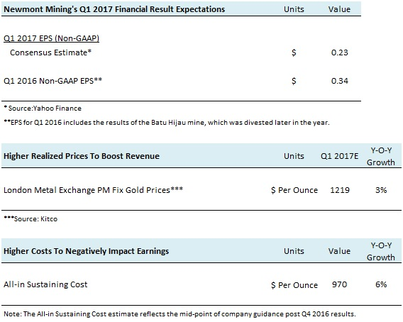 NEM Q1 2017 Earnings Preview
