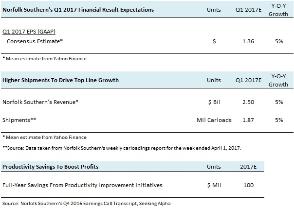 NSC Q1 2017 Earnings Preview