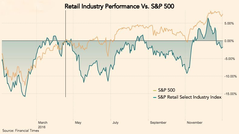 Retail Index Performance