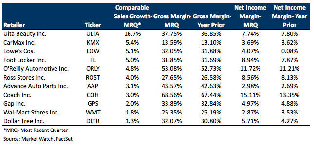 Retailers Comps, Margin