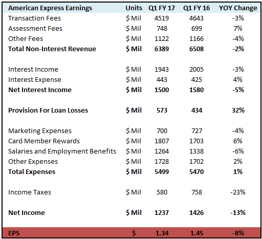 American Express Reports First Quarter EPS of $1.34