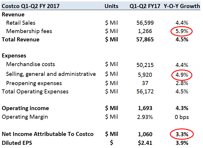 costco fiscal 2017 first half in review