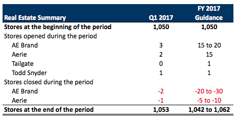 AEO Q1 2017 Earnings 3