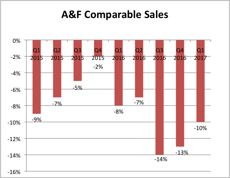 Jupiter Asset Management Ltd. Acquires 95000 Shares of Abercrombie & Fitch Co. (ANF)