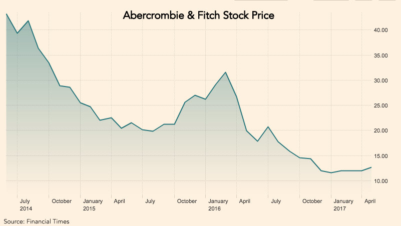 Is Abercrombie Fitch Up For Sale Trefis