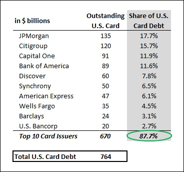 Card_QA_US_LoanShare_17Q1