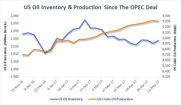 Oil-OPEC
