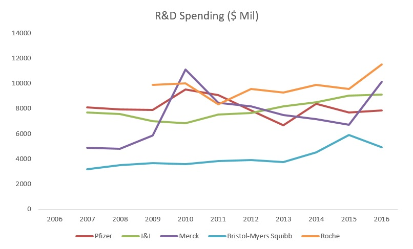 Pharma R&D Spending _ 5 Firms