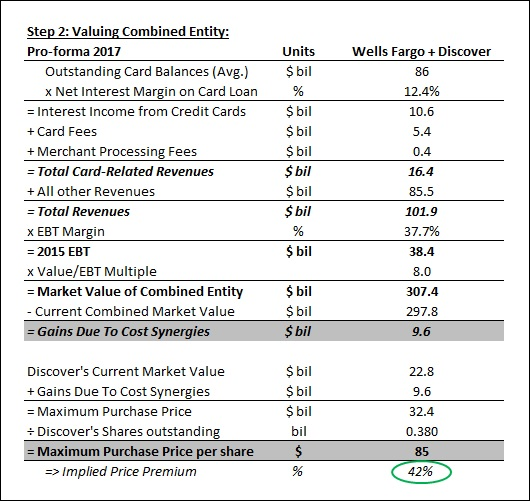 Wells Fargo & Company (NYSE:WFC) Broker Price Targets For The Coming Week