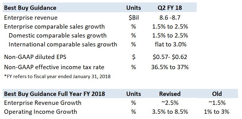 Best Buy Beats Q1 Estimates On Growth In Gaming Better Than Expected Mobile Sales Trefis