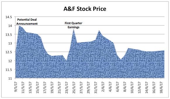 The Abercrombie & Fitch Company Sees Unusually High Options Volume (ANF)