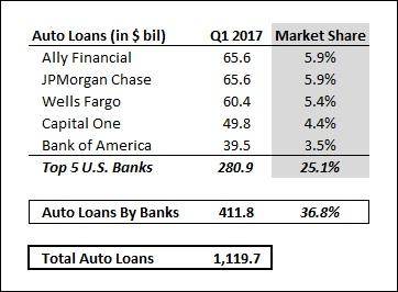Auto_QA_Loans_17Q1