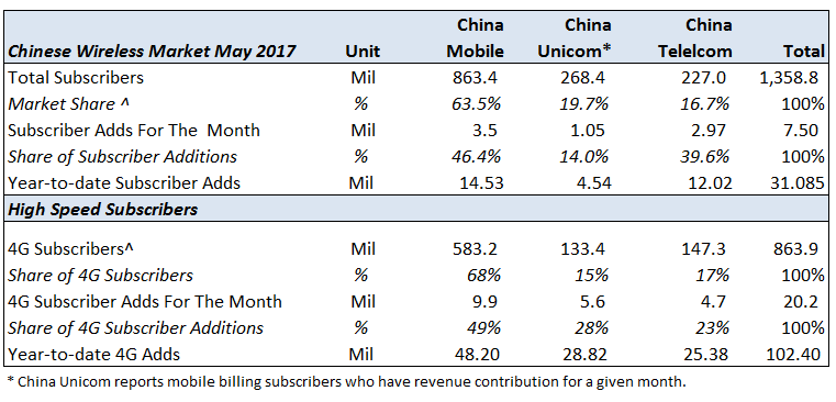 Chinese_carriers_May17