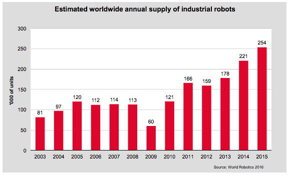 Global Industrial Robots
